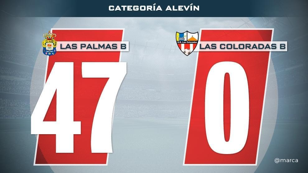 47-0!西班牙青年足球赛惊现吓人比分 1.5分钟/球