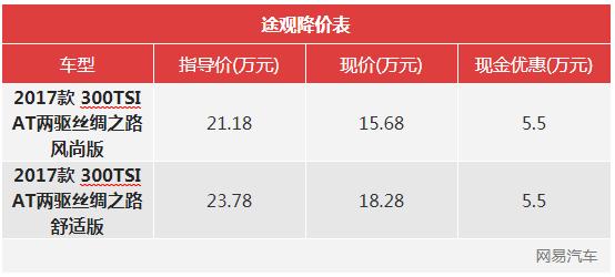 一周降价榜:帕萨特降4.46万/宝马X1降6.58万