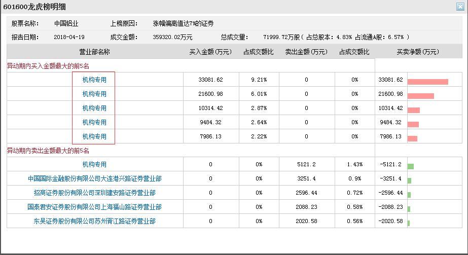 中国铝业放量涨停 5家机构买入超8亿元