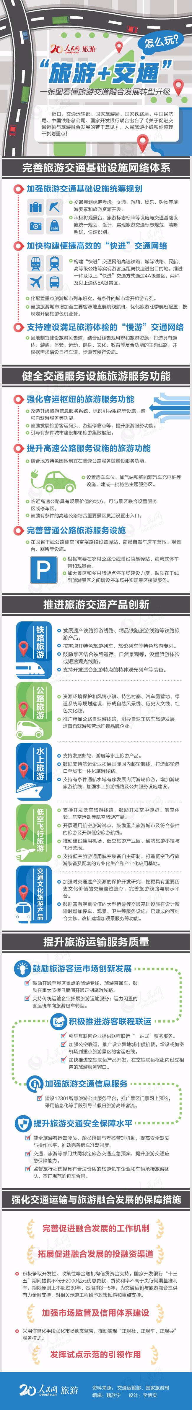"""融合发展转型升级 一图看懂未来""""旅游+交通"""""""