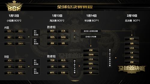 网络游戏--6强剑指梅奔 《球球大作战》全球总决赛(BGF)决战名单出炉