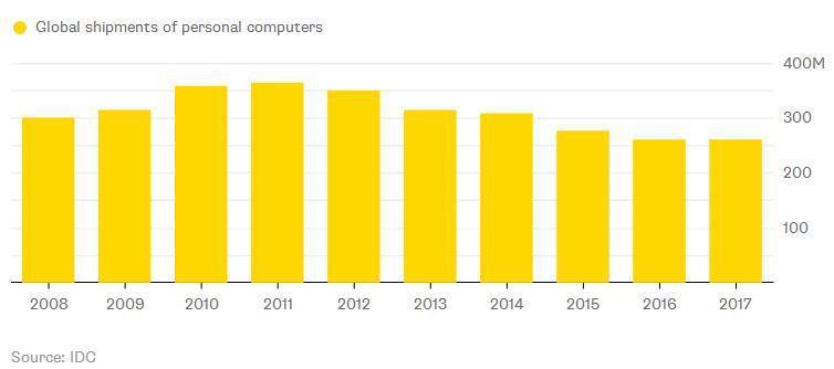 智能机销售陷入停滞,混合设备的好日子要来了?