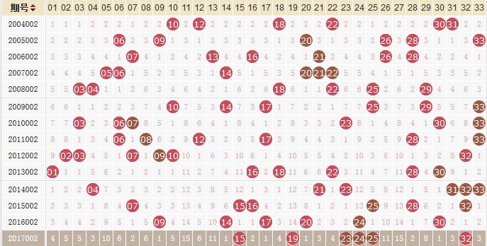 独家-易红双色球第18002期历史同期走势解析