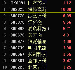 快讯:芯片概念股集体拉升 海特高新涨停