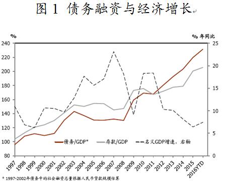 范为:有效解决中国巨债是跨越中等收入陷阱关键