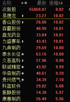 快讯:次新股盘初强势 9只个股开盘直线涨停