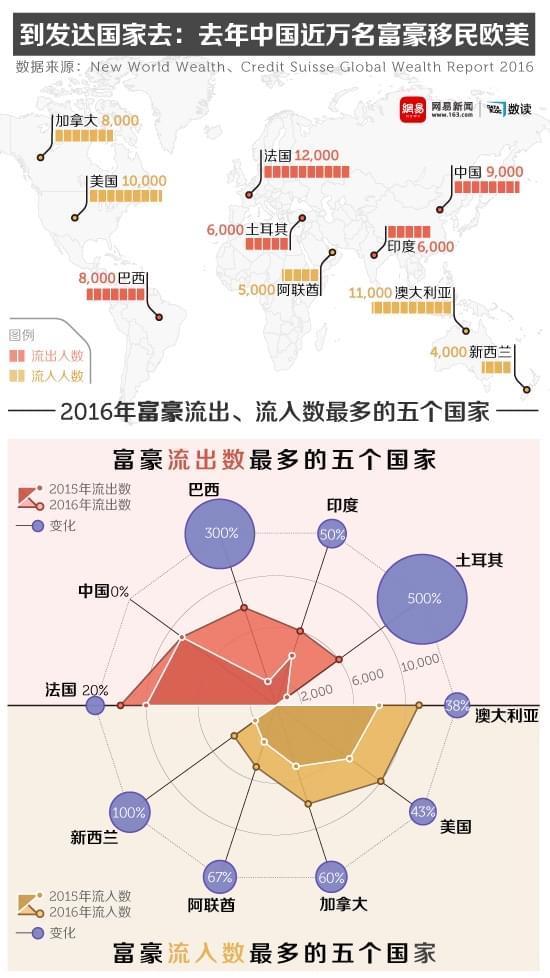 到发达国家去:去年中国近万名富豪移民欧美