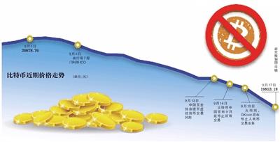 两币行停止所有虚拟币业务 平台负责人暂不得离京