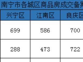 上周南宁商品房成交2203套环降35% 西乡塘跌最惨
