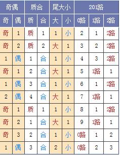 [玉荷]幸运28微信群幸运2818032期定位预测:凤尾看30 32