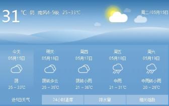 夏天高温要来了 咸宁本周最高气温将升至35℃