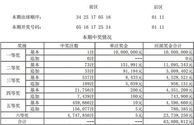 大乐透第17147期开奖详情:头奖1注1000万元花落江西