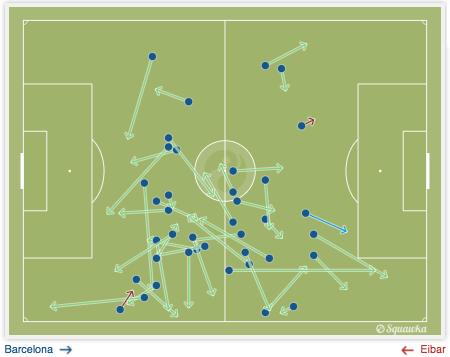 保利尼奥全场传球成功率达到了95%