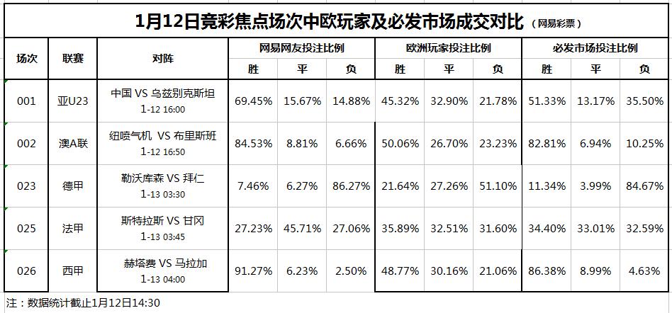 竞彩焦点场次投注对比(1.12):中国U23不稳