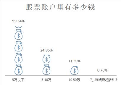 90后股民调查报告:为什么炒股?投资风格咋样?