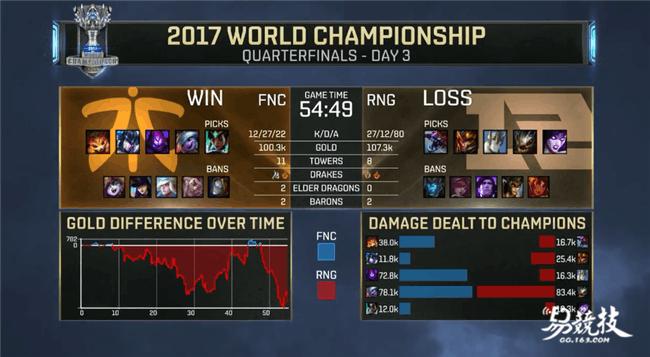 奇迹终结者!2017LOL全球总决赛RNG3:1胜FNC出线