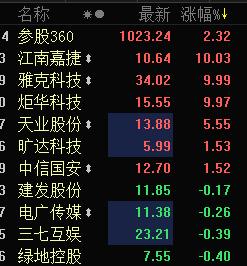 参股360概念开盘涨幅居前 江南嘉捷等3股涨停