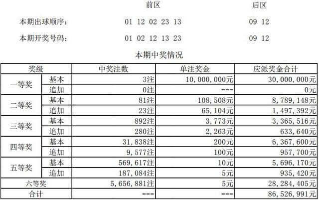 大乐透第18016期开奖详情:头奖3注1000万元