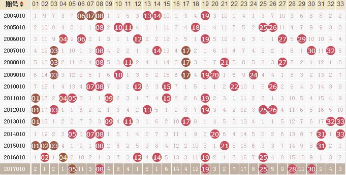独家-易红双色球第18010期历史同期走势解析