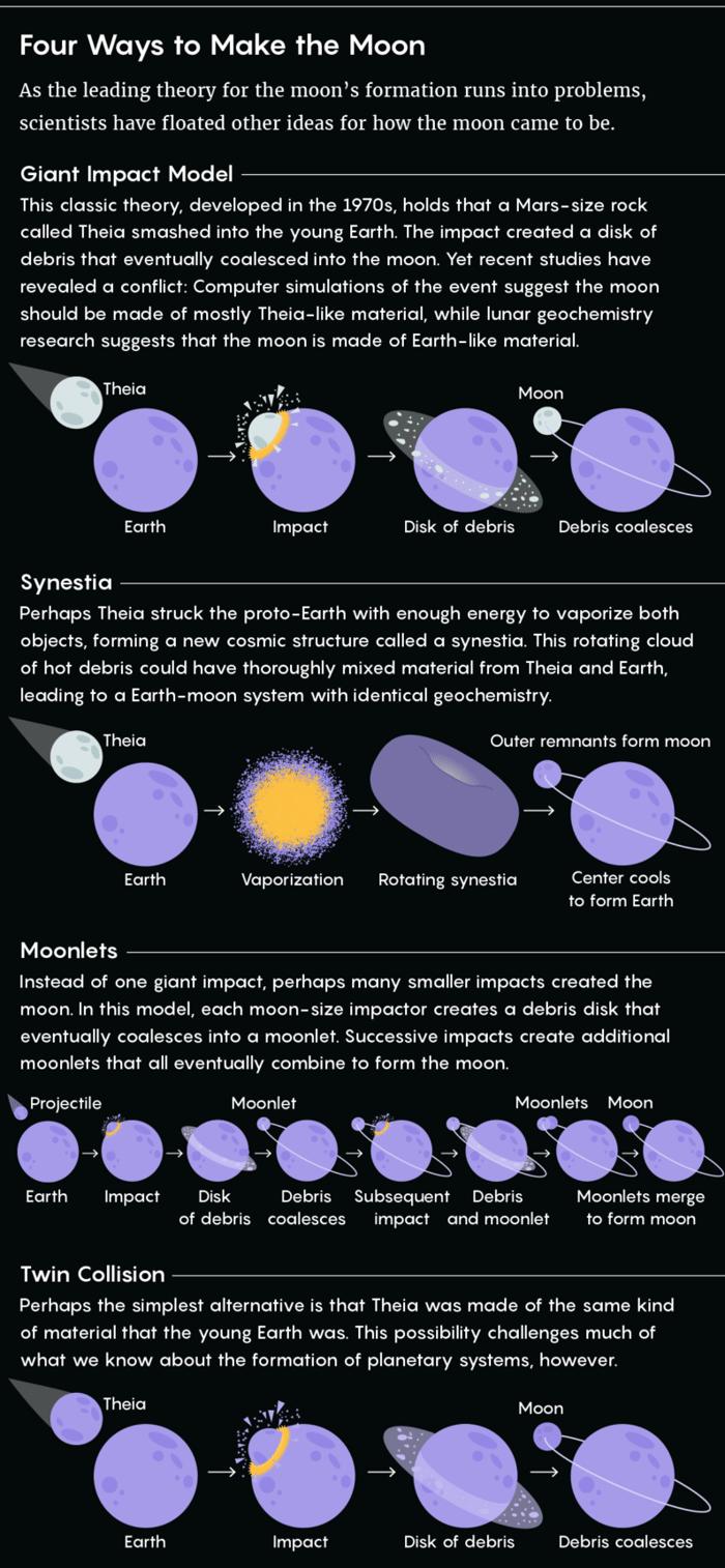 月球是咋来的?科学家:最好的答案能在金星上找到