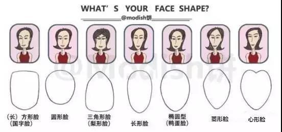 尖脸时代已经过去,现在的仙女都是圆脸
