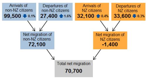 7月净移民流入曾创下72400人的最高纪录