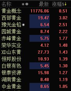 快讯:黄金概念股早盘强势 西部黄金涨超3%