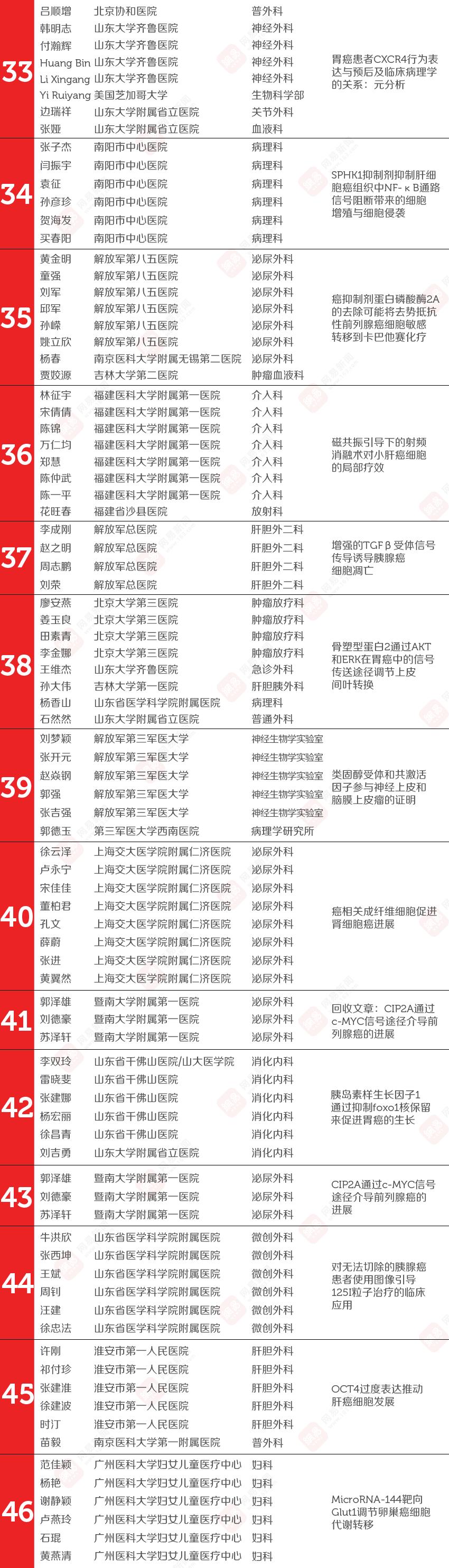 524名中国医生论文造假,我们找到了几乎所有医生的名字