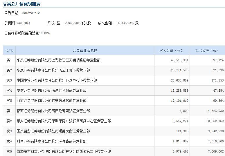 乐视网涨停 上海一营业部买入超4000万元