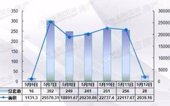 [市场]青岛二手房市场成交上扬 上周成交环比涨81%