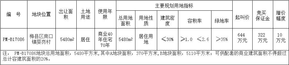 预告| 梅县区PM-B17086地块挂牌拍卖