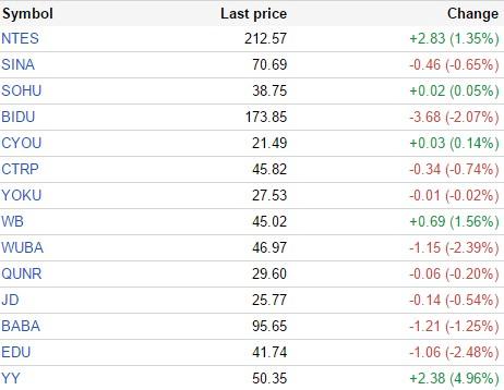 中国概念股周一收盘多数下跌 兰亭集势跌5.5%