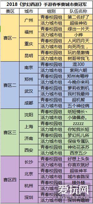 vivo X21 梦幻西游手游2018城市英雄争霸赛春季赛城市决赛战果
