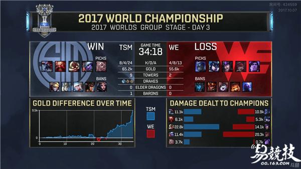 NA的崛起?2017LOL全球总决赛TSM后期完胜WE