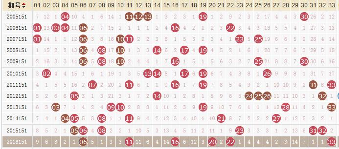 独家-易红双色球第17151期历史同期走势解析