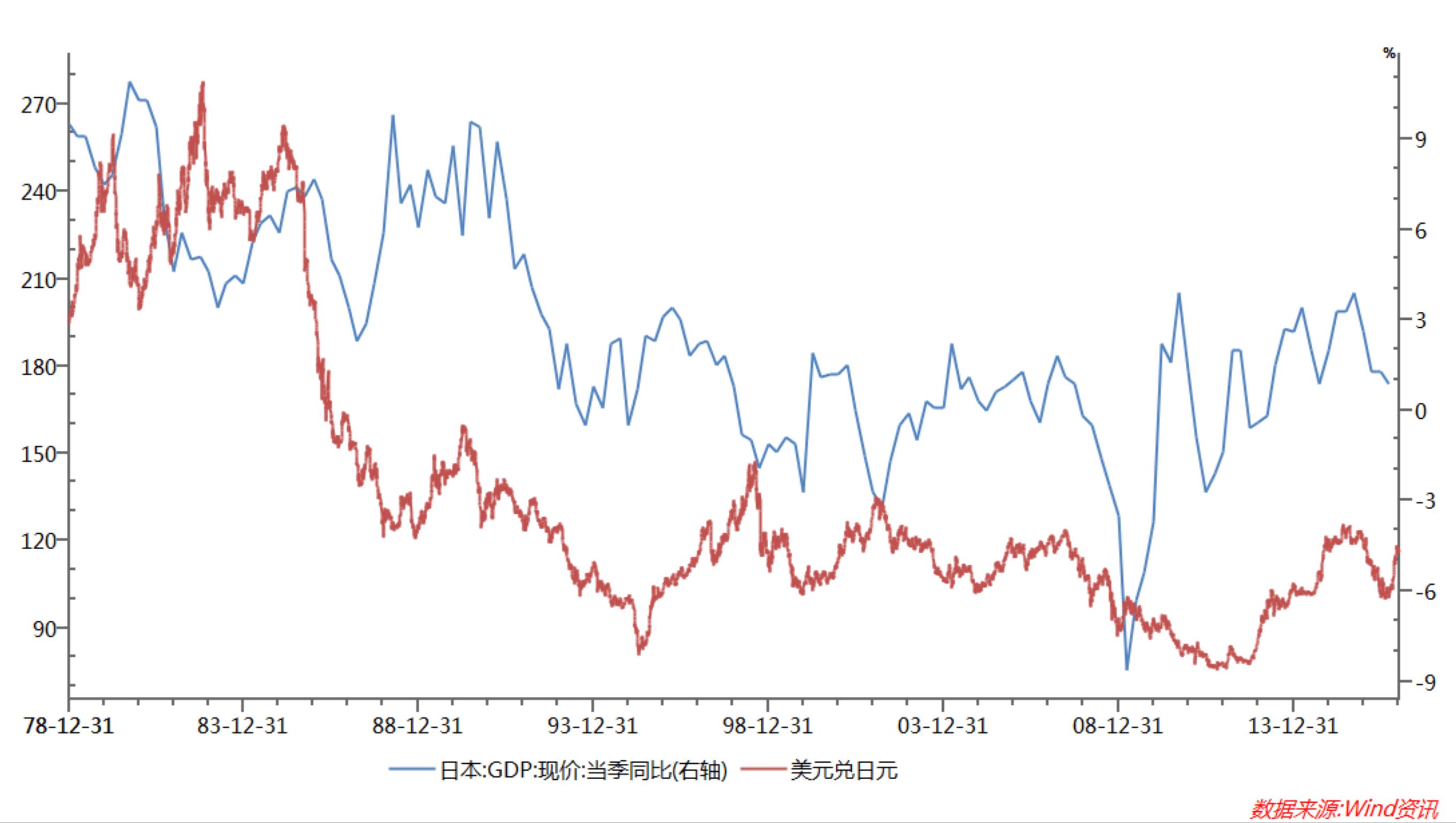 (日本GDP增速与汇率走势  来源:wind)