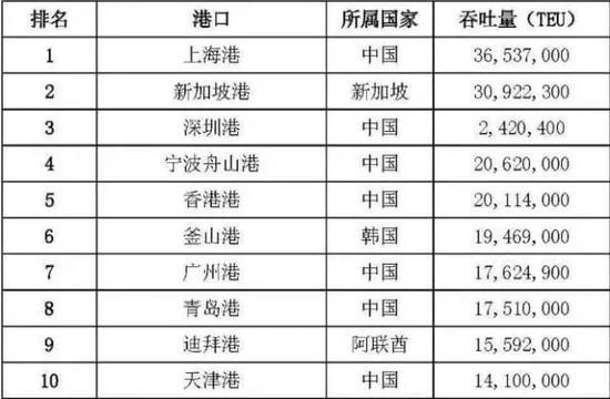 时隔7年中国造船业超越韩国 韩媒:拱手让出冠军宝座