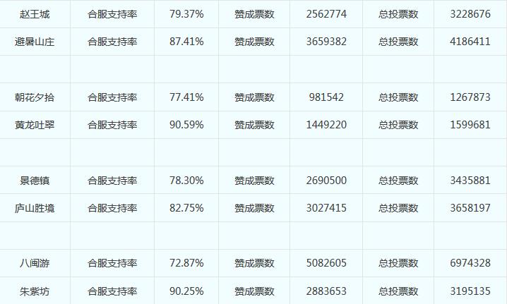 《梦幻西游》第四十九次服务器合并投票结果公告