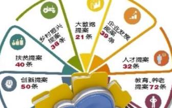 重庆两会政协提交提案1294件 关注经济科技的最多