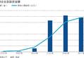 新三板再出发:分层交易制度落地 市场迎乐观信号