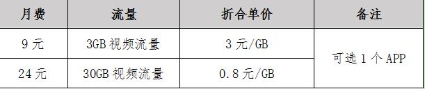中国移动推视频流量包,最低8毛1GB