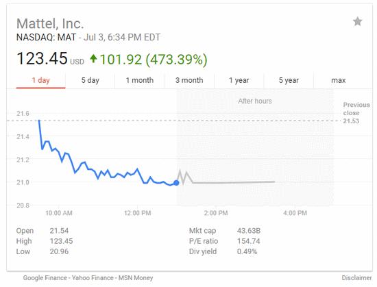 谷歌雅虎财经数据齐闹乌龙:亚马逊暴跌87%