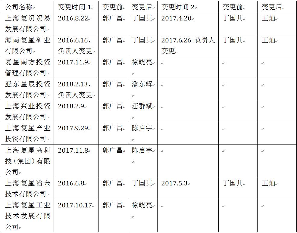 郭广昌辞去复星医药职务 担任法人公司均已注销