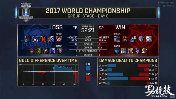 再见G2!2017LOL全球总决赛G2三路被破翻盘FB