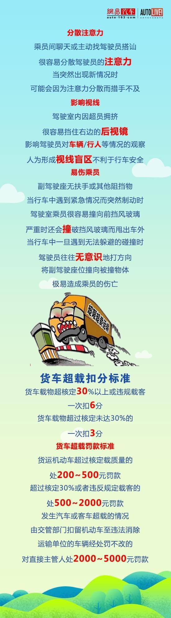 货车驾驶室荷载3人硬挤6人上高速 超载还打牌