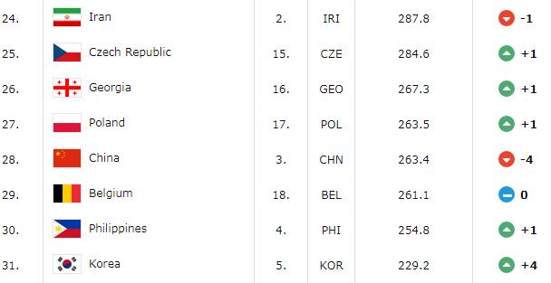 男篮世界排名:中国队第28下滑4位 伊朗排亚洲第1