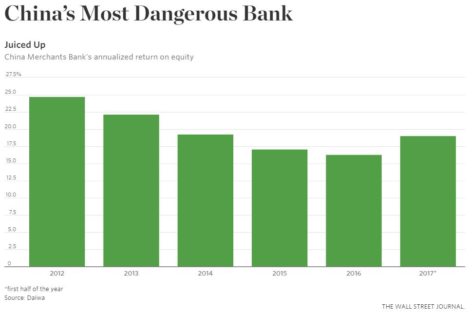 """华尔街日报刊文:招行是""""中国最危险的银行"""""""