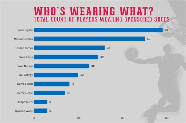 球鞋排行:科比球鞋最受球员欢迎 MJ第2库里仅第9