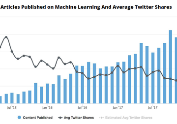 1亿文章大数据:社交流量被搜索和通讯app瓜分了!