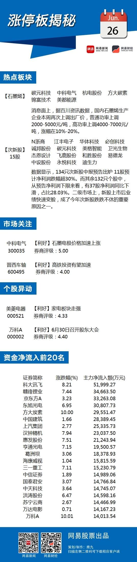 6月26日涨停板揭秘:石墨烯概念掀涨停潮